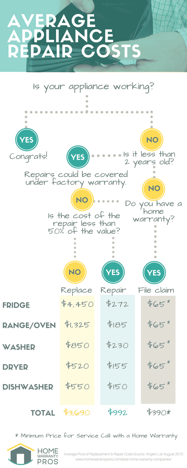 Average Appliance Repair Costs Infographic