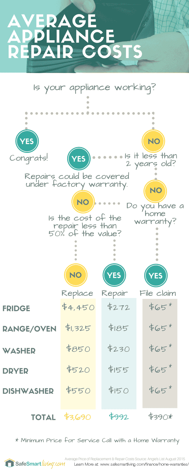 Average Cost Of Appliances Repairs vs Replace Infographic