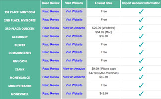 Best Personal Finance Software Comparison Table screenshot