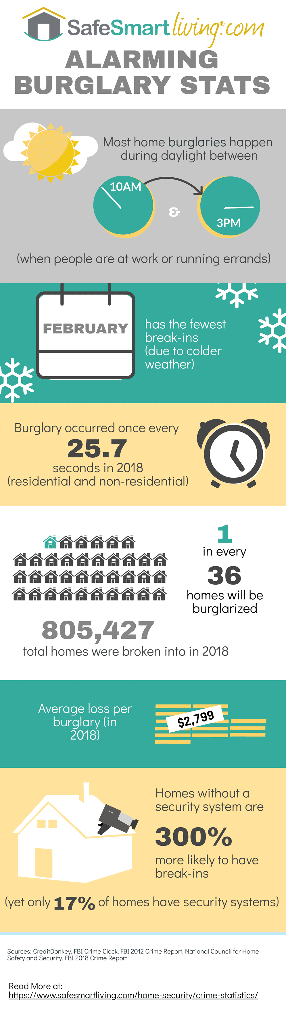Home Burglary Statistics Infographic