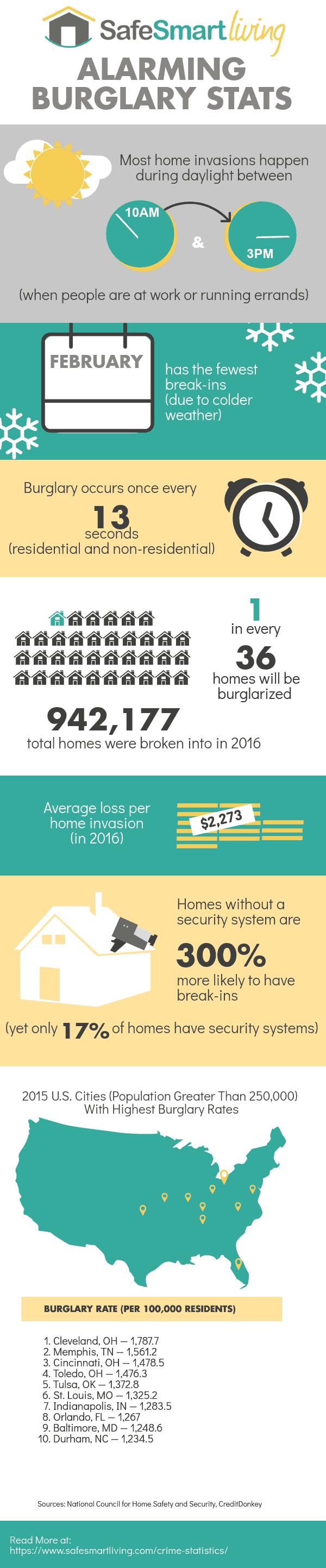 Home Burglary Statistics