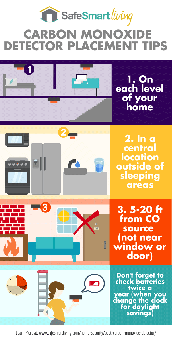 Carbon Monoxide Detector Placement Tips Infographic