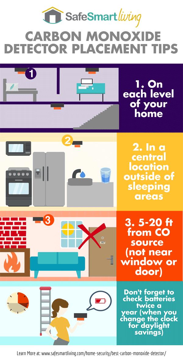 Carbon Monoxide Detector Placement Tips infographic