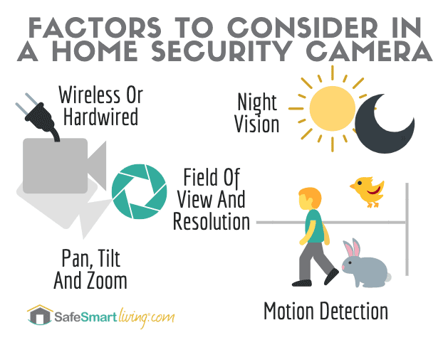 Factors To Consider In A Home Security Camera