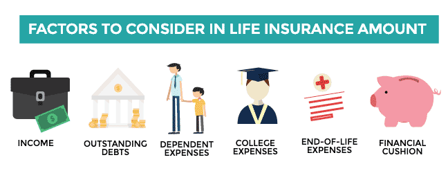Icons of things you'll want to consider when deciding on an amount of life insurance