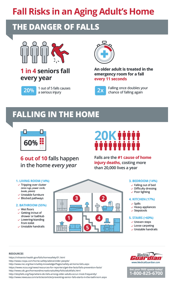 Risks of falling infographic