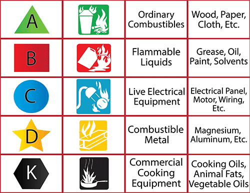 Classifications of Fires and Extinguishers Chart