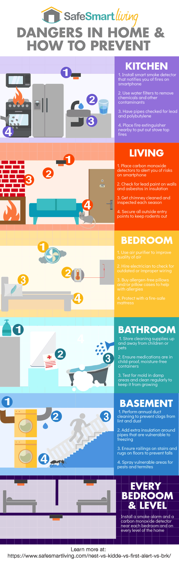 Infographic: Dangers in the Home and How to Prevent