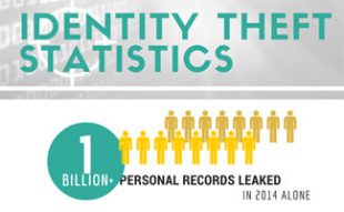7 Identity Theft Statistics