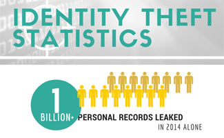 25 Alarming Identity Theft Statistics And How To Protect