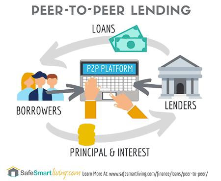 How Peer-To-Peer Lending Sites Work