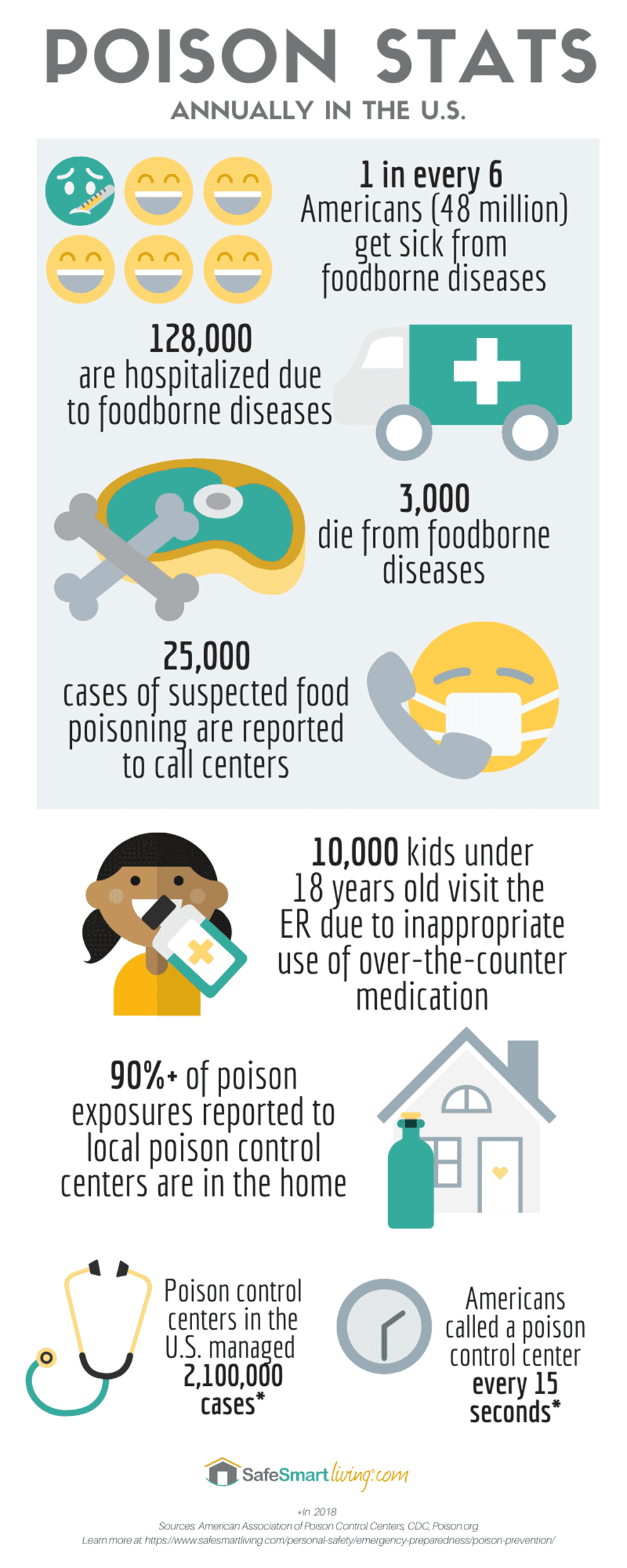 Poison Prevention Stats Infographic