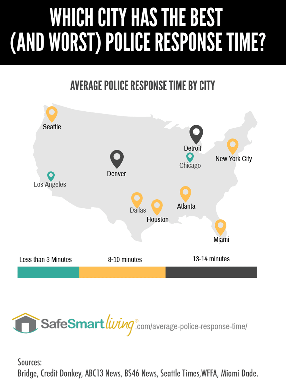 Average Police Response Time In The U.S. Infographic
