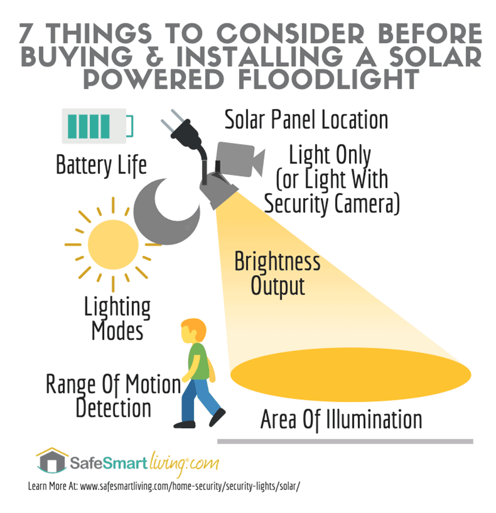 Things To Consider In Solar Motion Security Lights Infographic